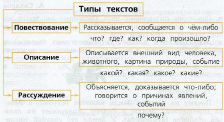 гдз канакина горецкий 3 класс учебник