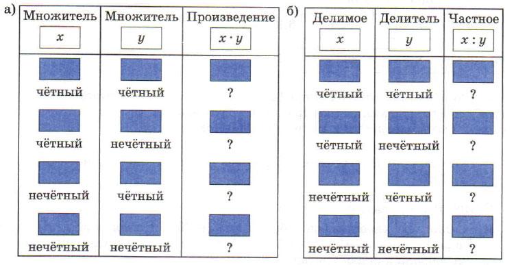 гдз математика класс виленкин жохов чесноков