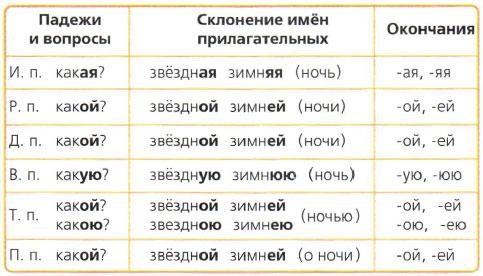 класс прилагательное 4 таблицы имя