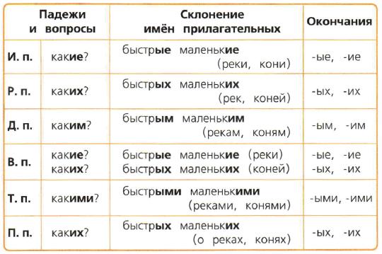 падежи русского языка окончания прилагательных